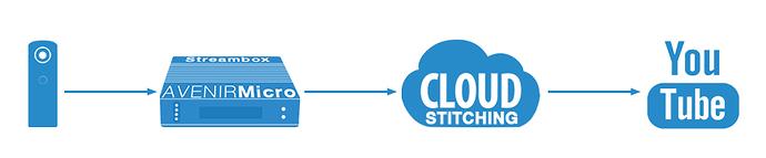 streambox workflow