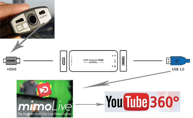 Getting THETA S HDMI Output Into Your Computer