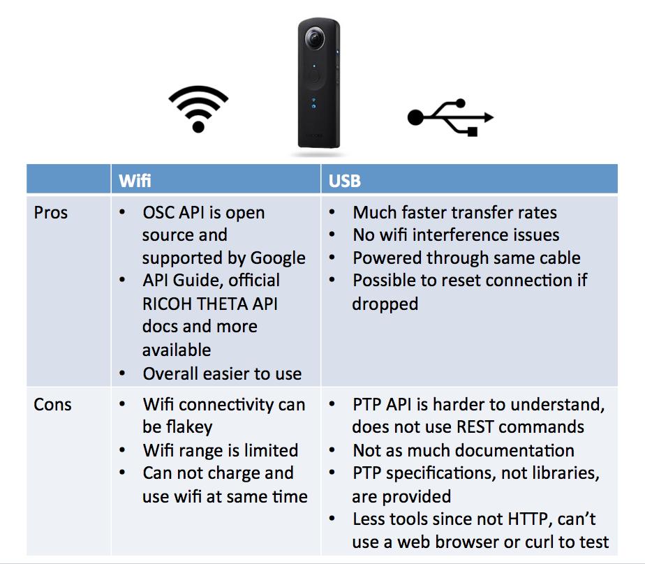 RICOH THETA API Over USB Cable - (S, V, SC models) - THETA