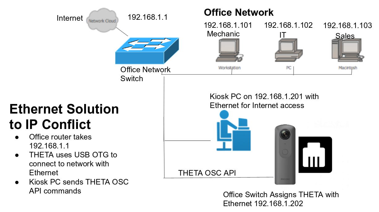 How To: Connect THETA V with Ethernet - plugin - THETA 360 Developer