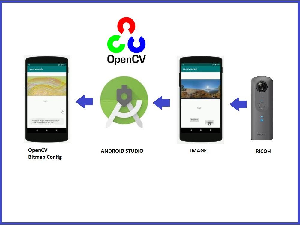 OpenCV Bitmap Config Camera by Guillermo Alberto Perez Guillen