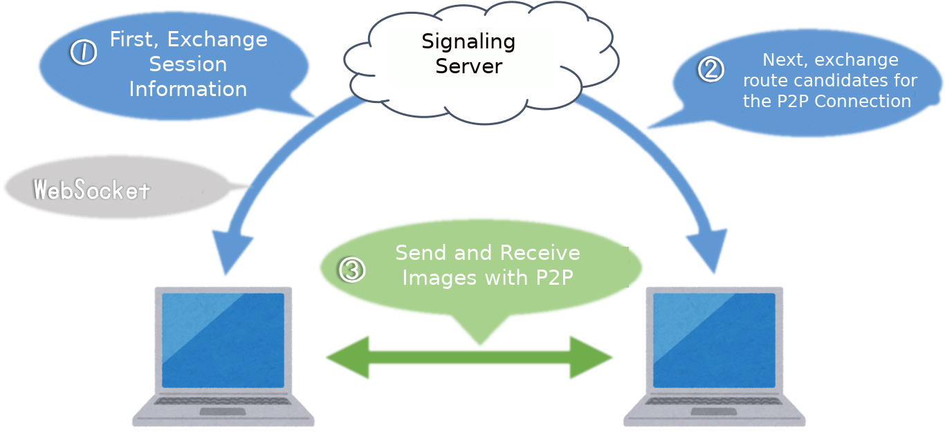 Create a WebRTC P2P Shooting App with the THETA Plug-in - plugin
